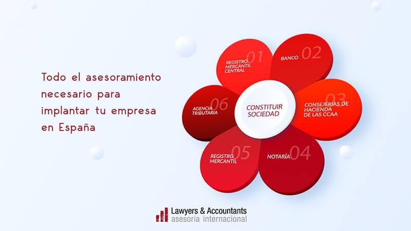 Crear una empresa en España